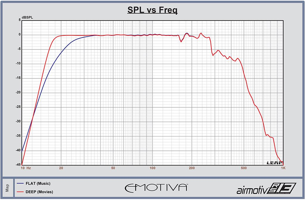 EMOTIVA 13R.lcd  SPL Response Graph